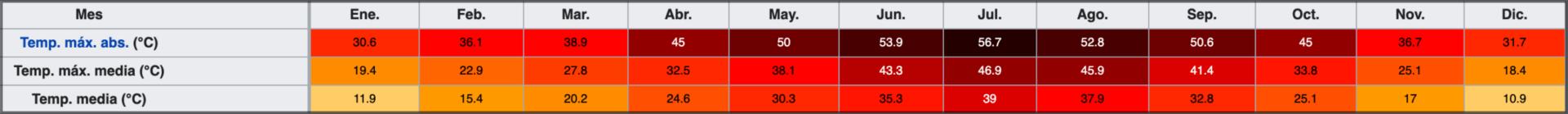 temperatura death valley