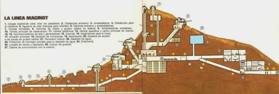 Línea Maginot dibujo
