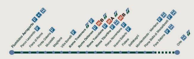 paradas tren Fiumicino a Roma