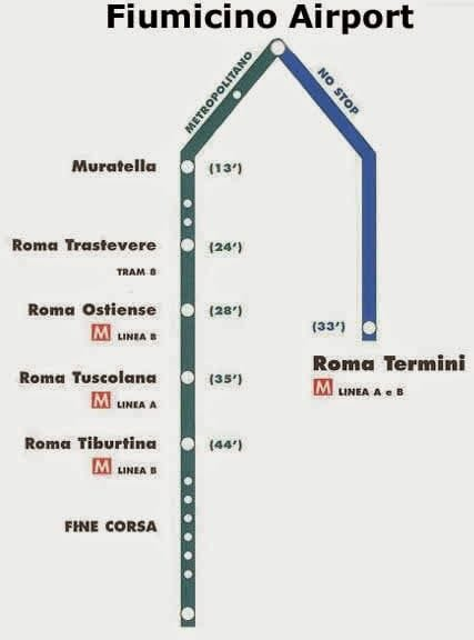 tren Fiumicino Termini