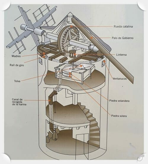 interior molino de viento de la Mancha