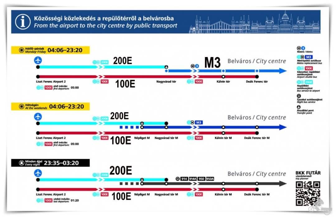 gráfico del transporte del aeropuerto de Budapest
