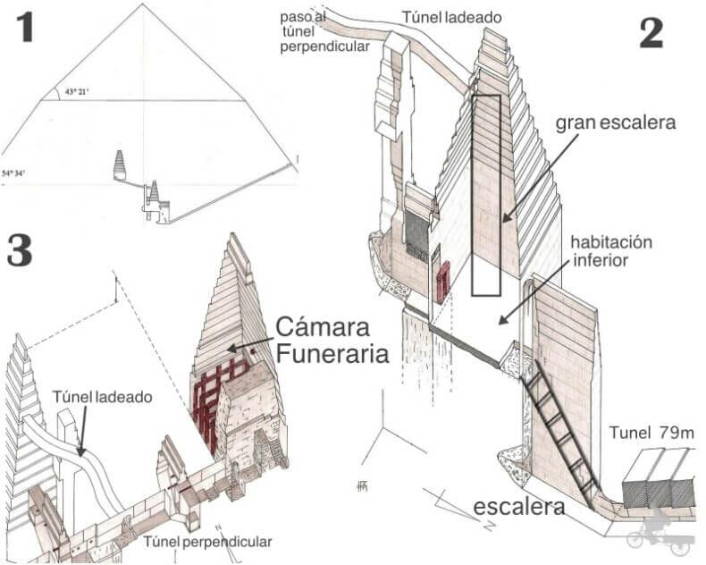 esquema pirámide Combada o Acodada