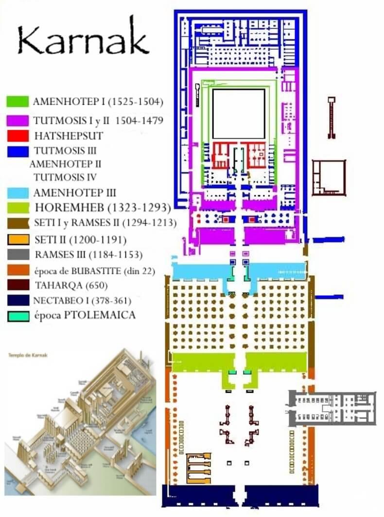 Diferentes estapas en la construcción del templo de Karnak